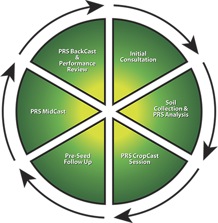 PRS Cropcast Cycle